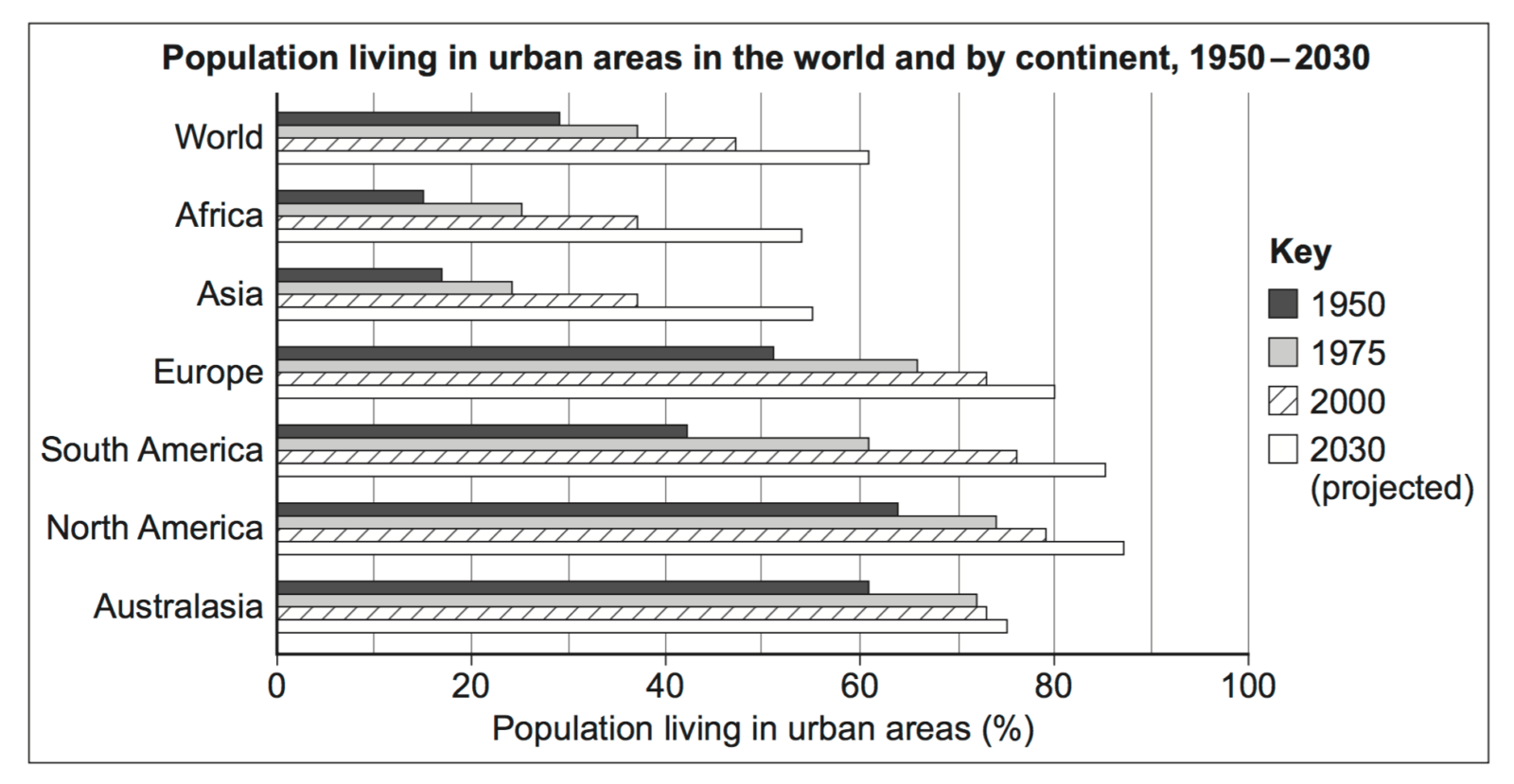 Rates of Urbanisation - Source AQA Geography Paper 2 2014