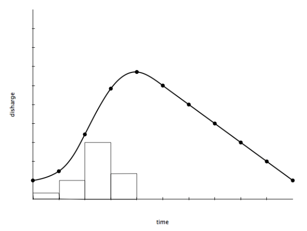 The storm hydrograph after urbanisation