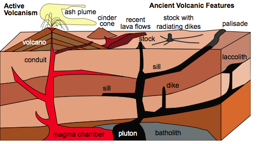 Intrusive Igneous features - Source Wikipedia