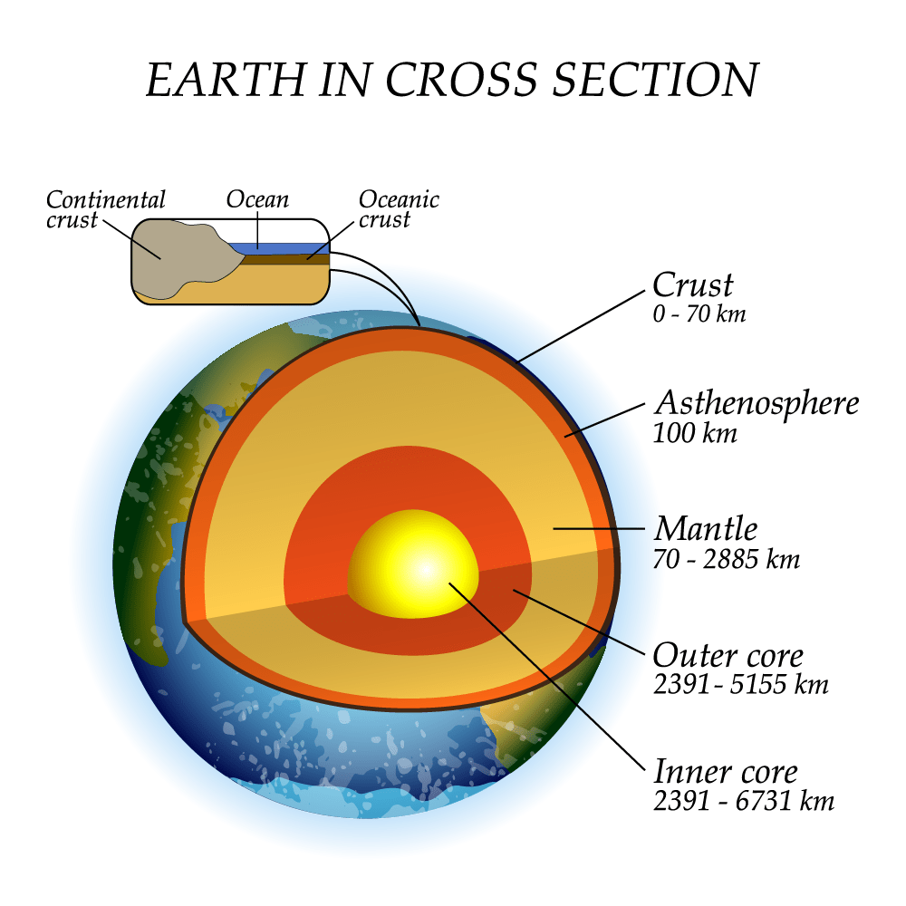 Cross section of the Earth illustrating oceanic and continental crust.