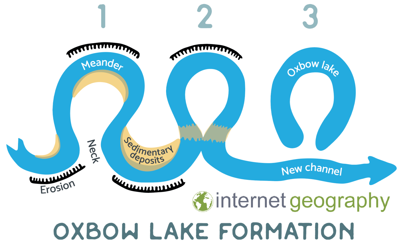 Formation of an oxbow lake