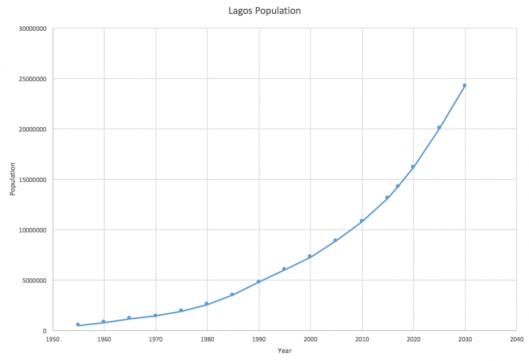 Lagos population growth. From 2017 these are estimates.