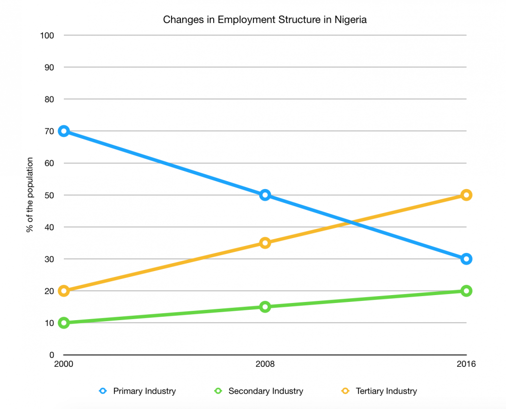 Nigeria Employment Structure