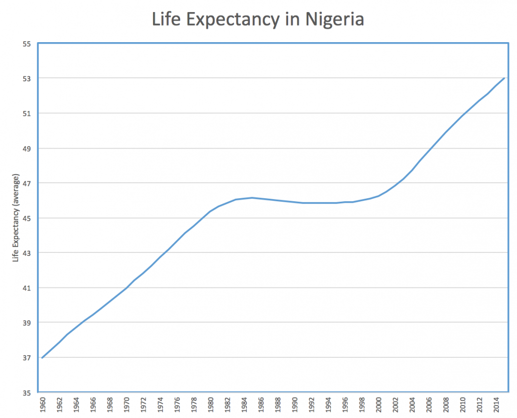 Nigeria Life Expectancy Graph
