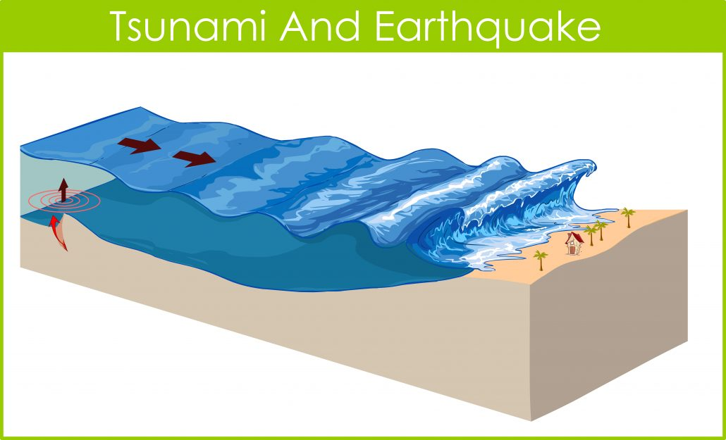 A tsunami is a long, high sea wave, produced by a disturbance, such as a volcanic eruption, submarine earthquake or coastal landslide.