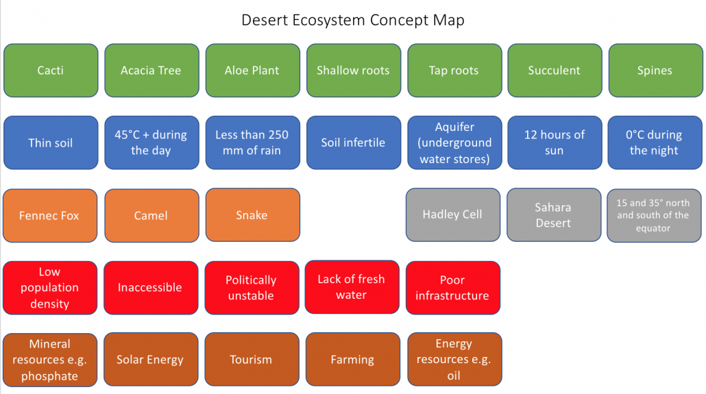 Desert concept map key words