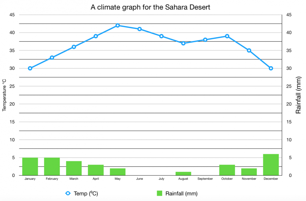 A climate graph for the Sahara Desert