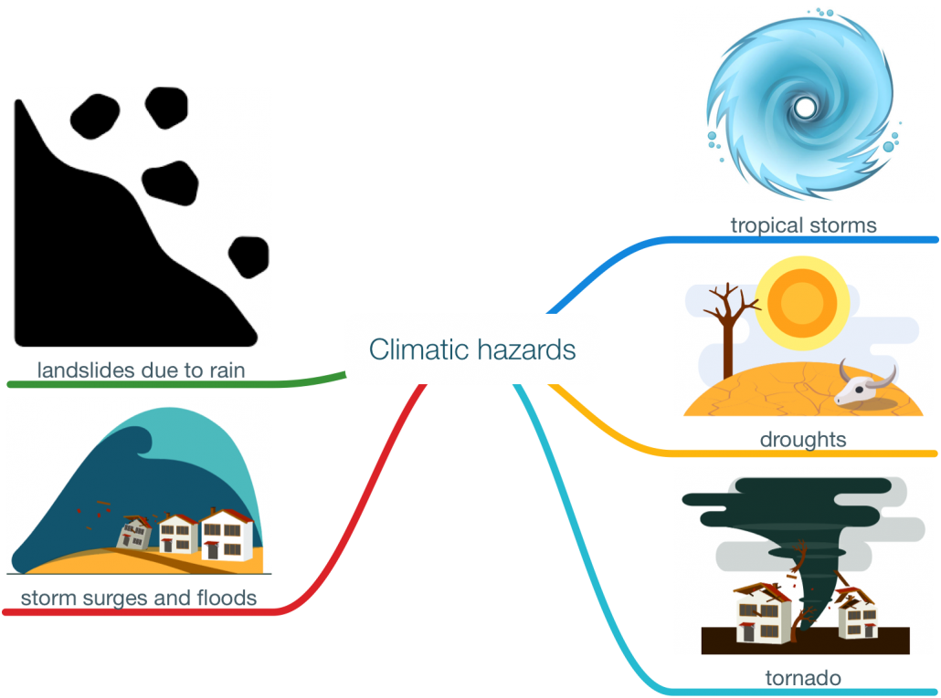 Climatic hazards