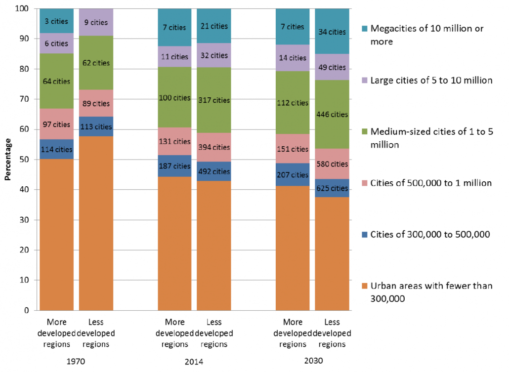 Distribution of the urban population by size class of urban settlement and number of cities by development group, 1970, 2014 and 2030 - source - UN