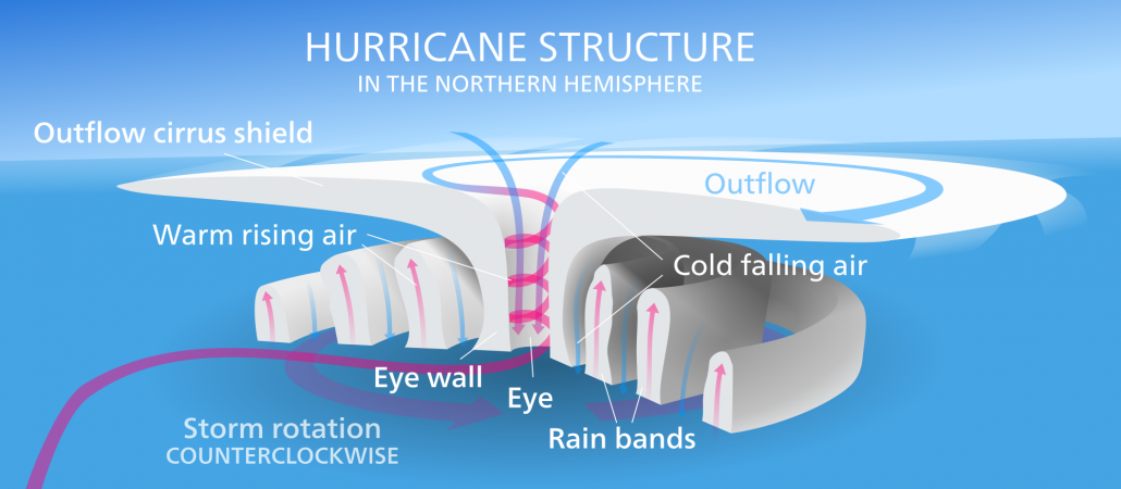 The structure of a hurricane in the northern hemisphere