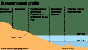 Beach profile diagram