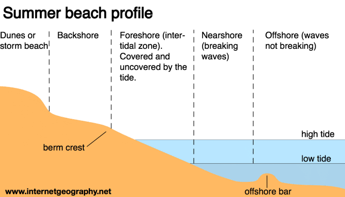 Beach profile diagram