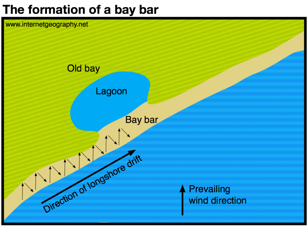 The formation of a bay bar