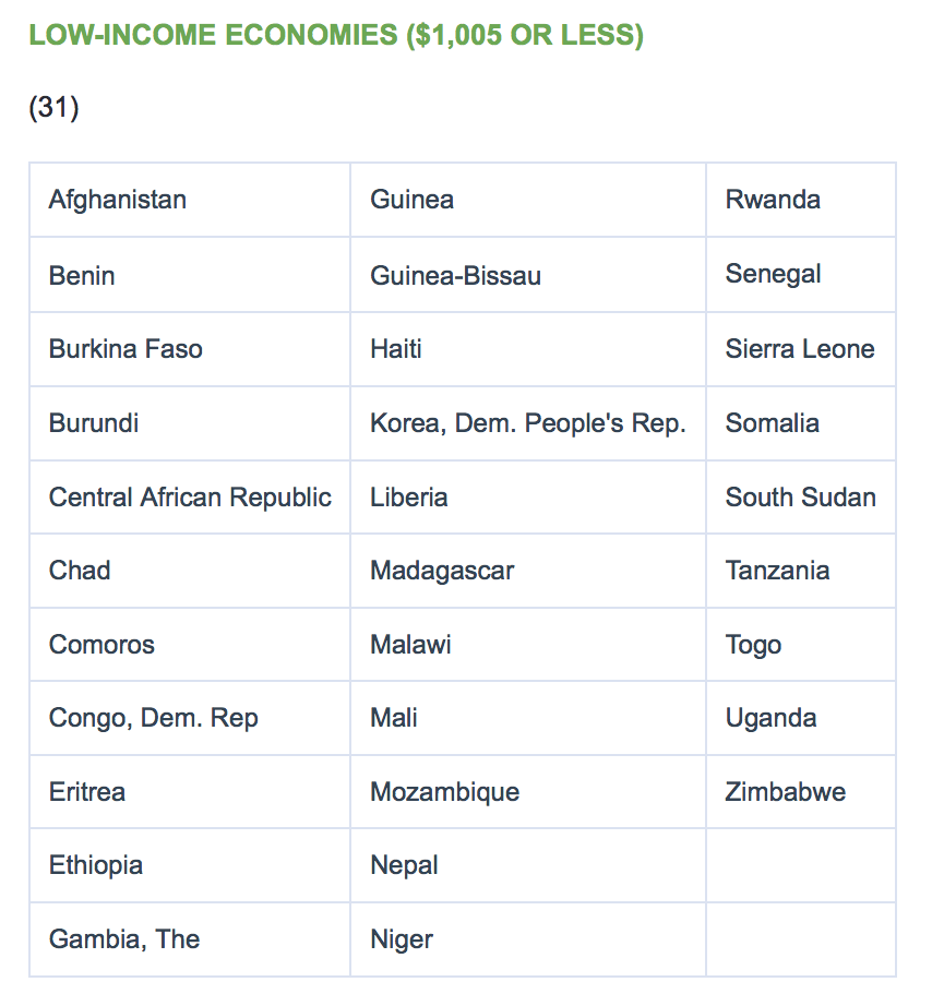 Low income countries (LICs) according to the World Bank