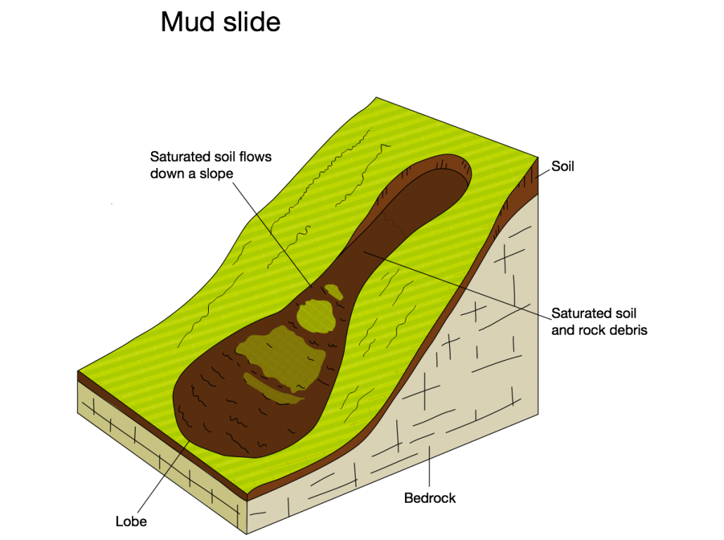 An annotated diagram showing the main features of a mud slide.