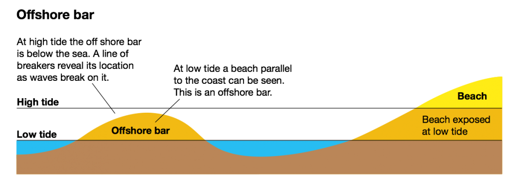 Characteristics of an offshore sand bar