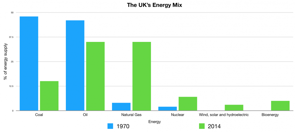 UK Energy Mix Graph