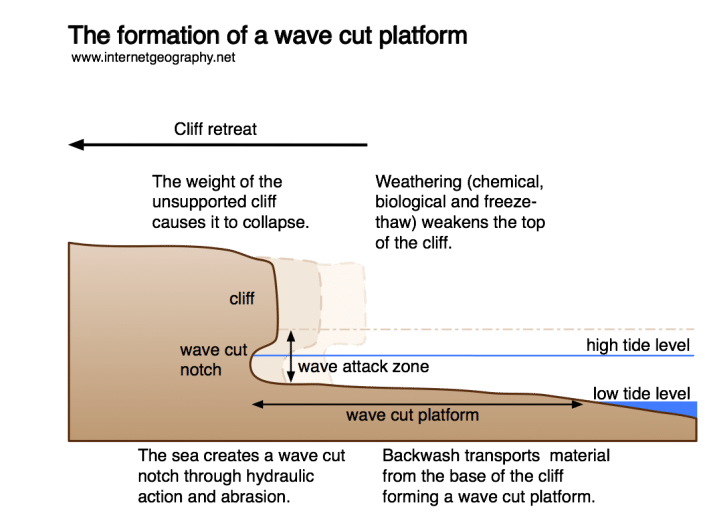 The formation of a wave cut platform