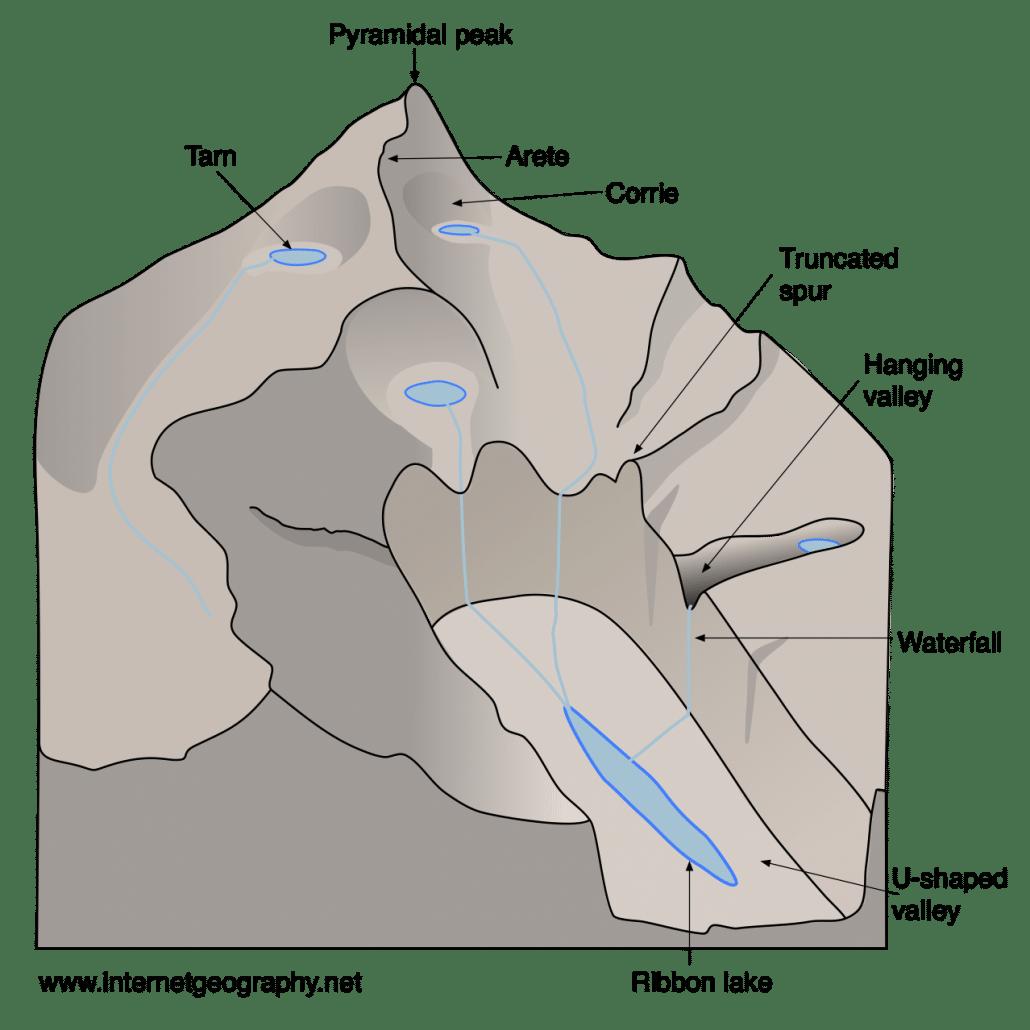 Upland glacial landforms