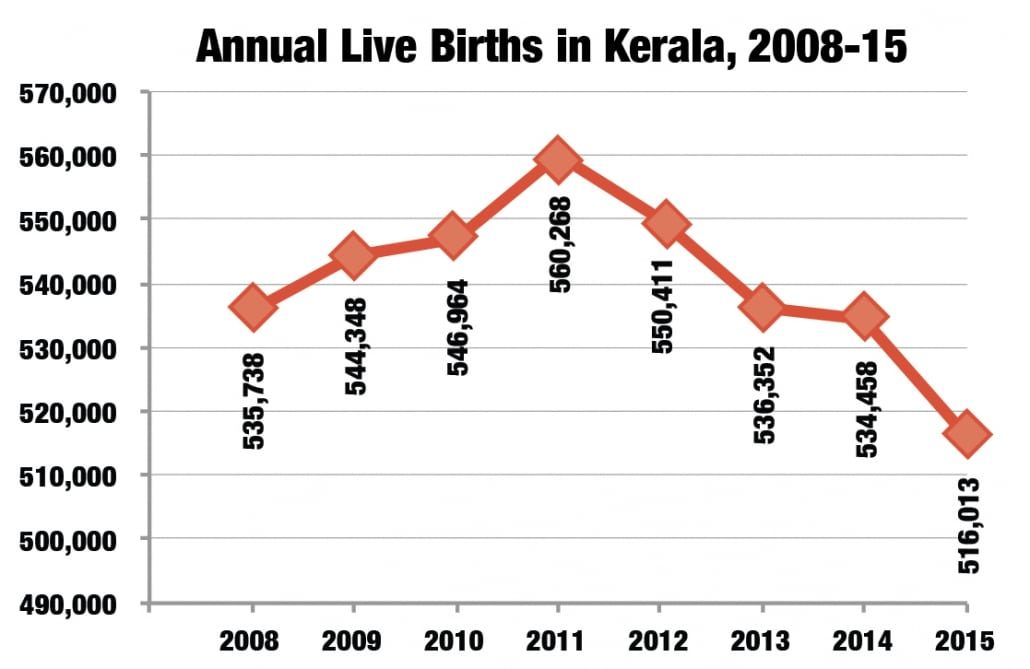 Live births in Kerala between 2008 and 2015.