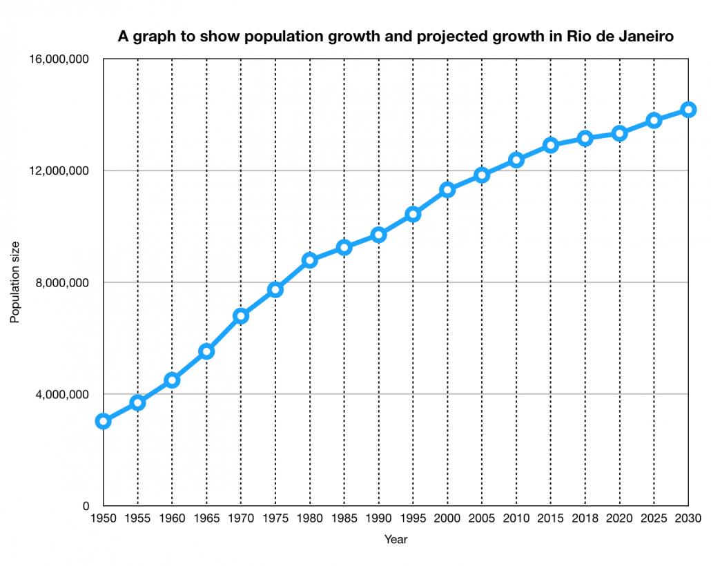 Population graph for Rio de Janeiro