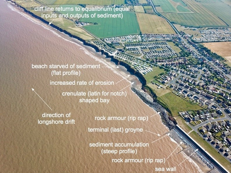 Withernsea - Terminal Groyne Effect