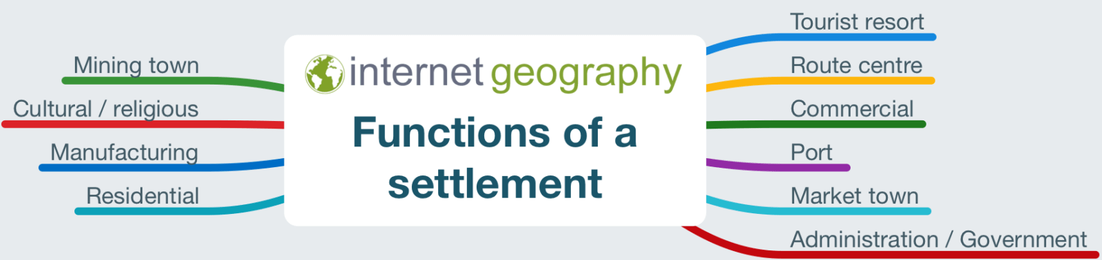 What are the functions of a settlement? - Internet Geography