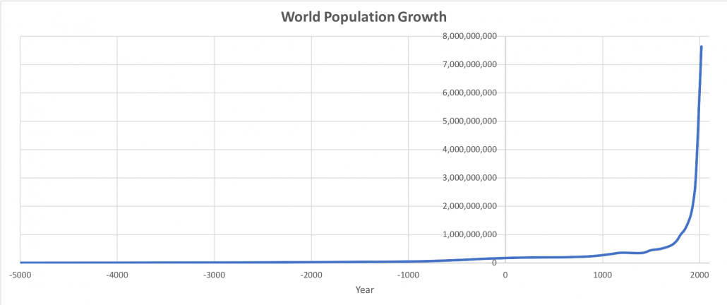 A line graph to show world population growth