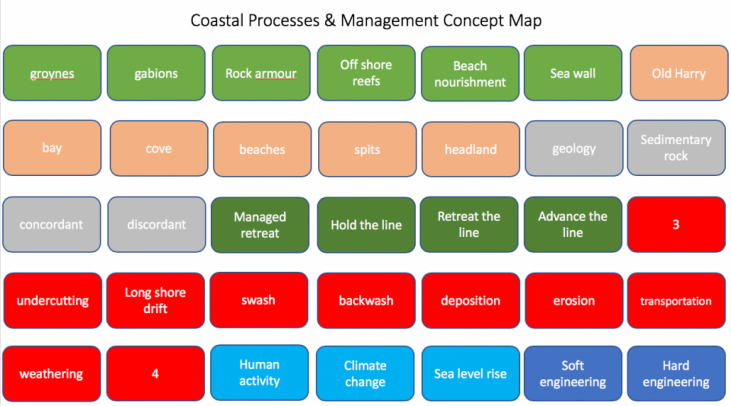 Coasts Concept Map - Internet Geography