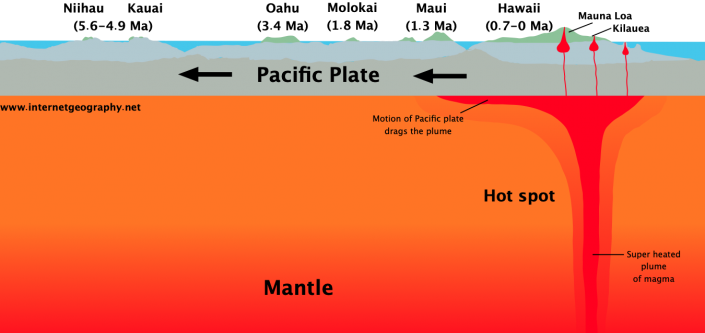 Volcanic Hot Spot - Hawaii
