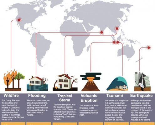 Natural hazards and disasters poster