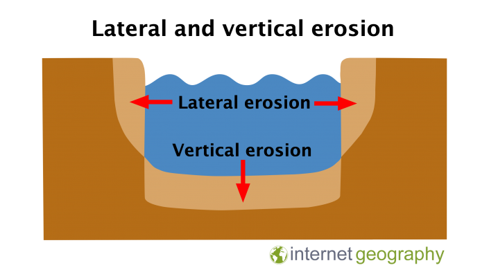 lateral and vertical erosion