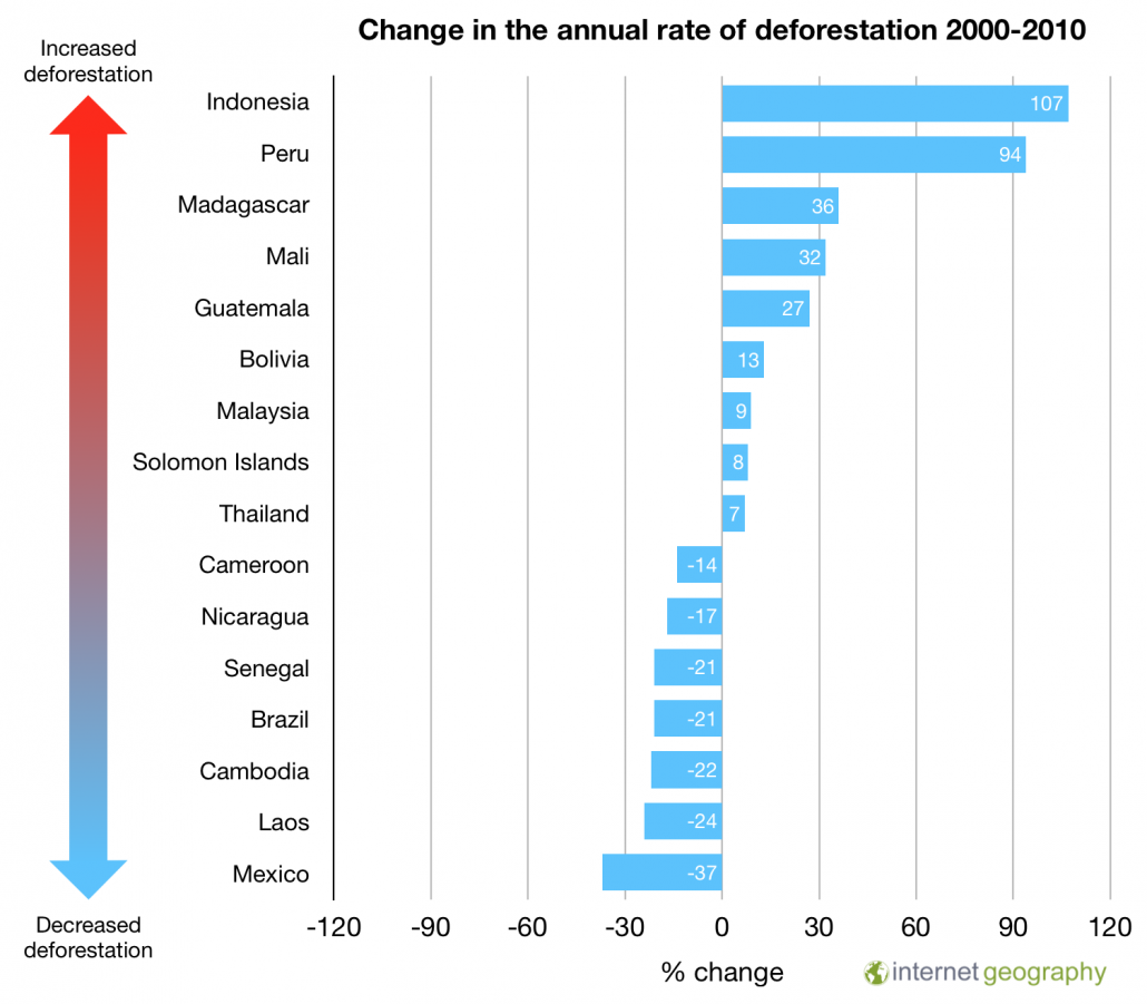 Change in the annual rate of deforestation 2000-2010