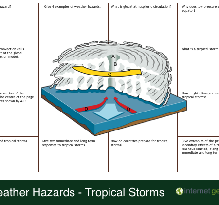 Weather Hazards Tropical Storms Revision Mat