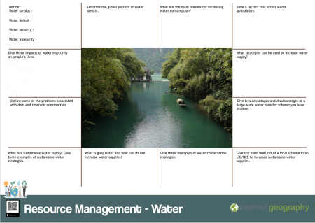 Resource Management Water Revision Mat