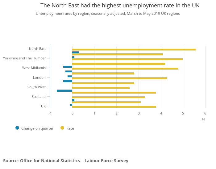 Unemployment rates in the UK