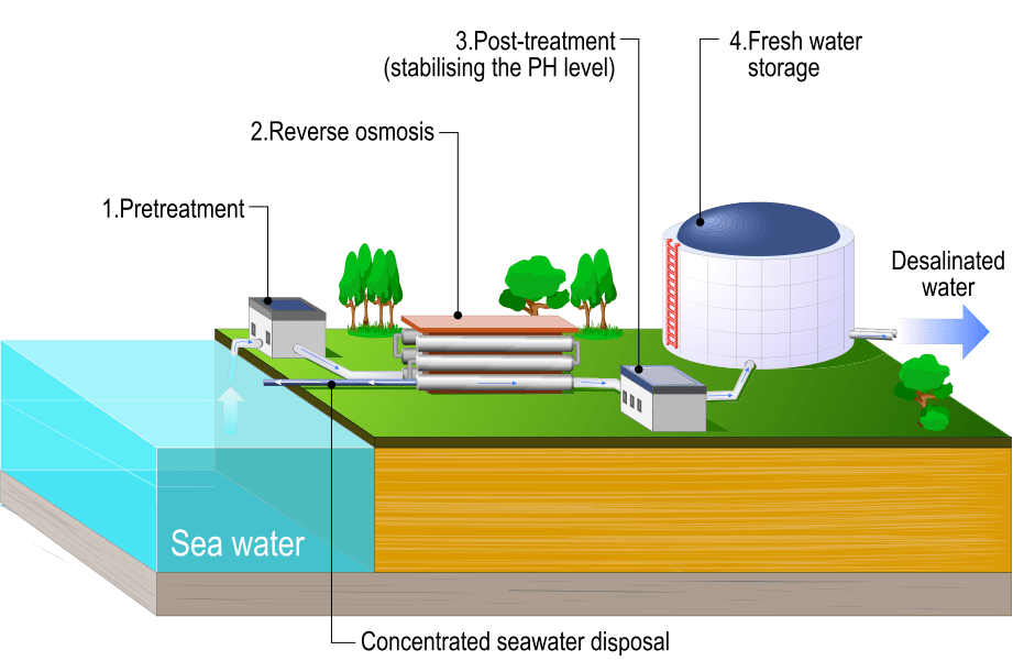 A desalination plant diagram
