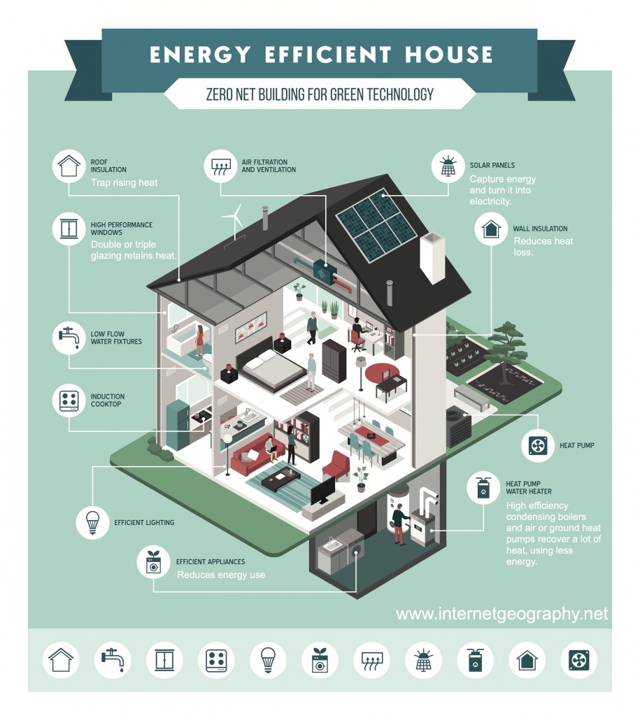 Energy conservation in the home
