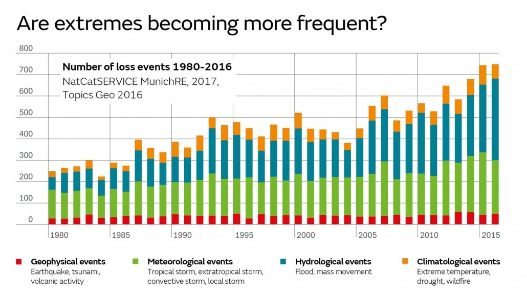 Graph to show increasing trend of extreme events