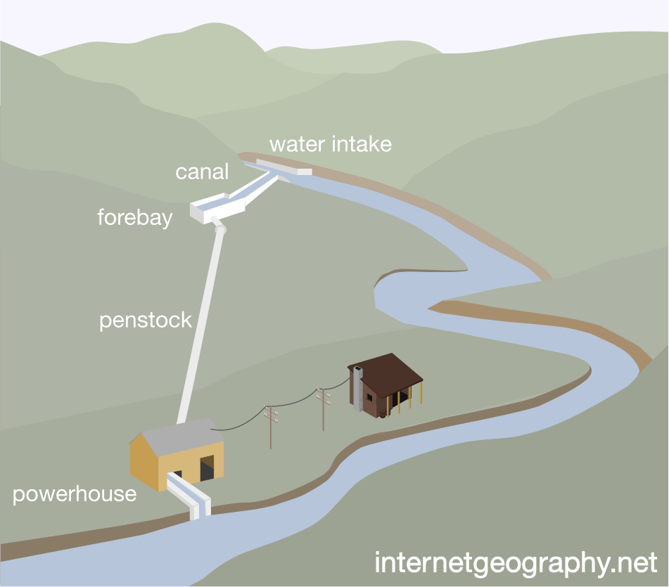 The main characteristics of a micro-hydro scheme