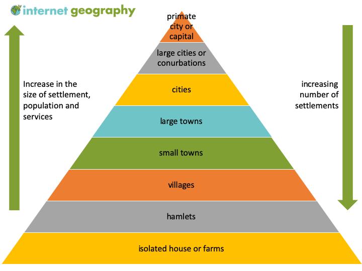 A settlement hierachy