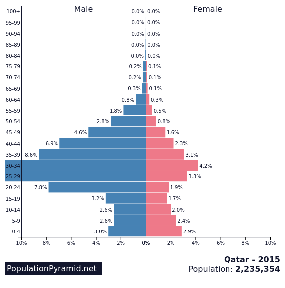 Population pyramid for Qatar