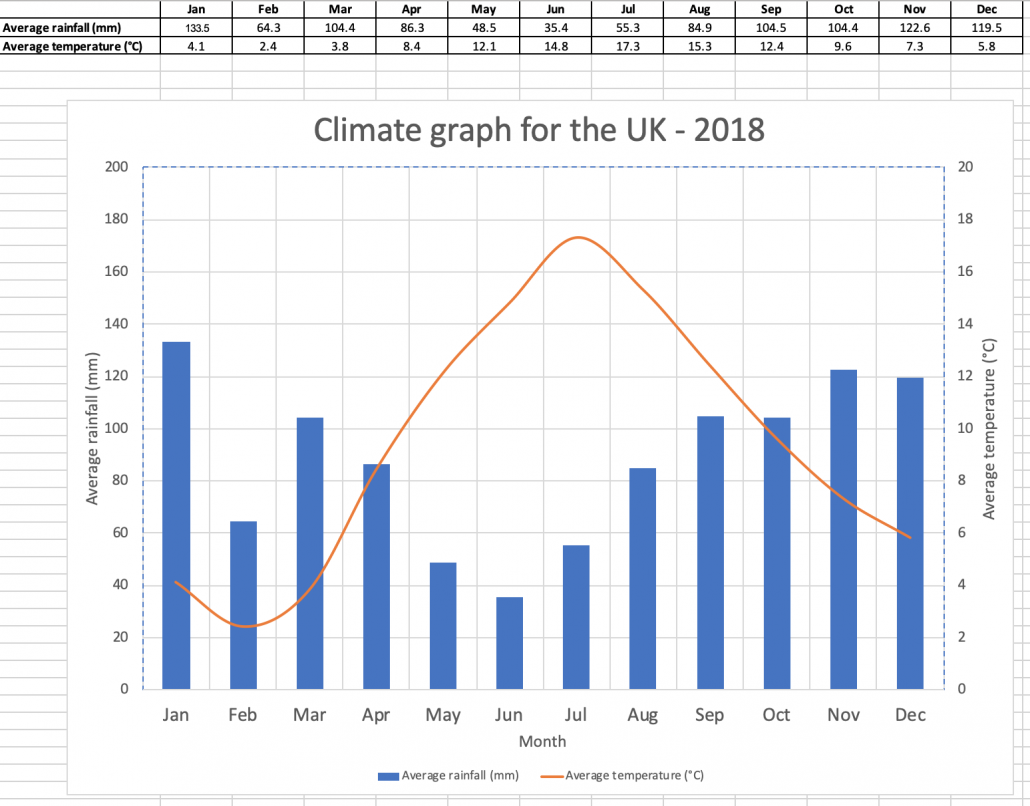 Climate graph for the UK