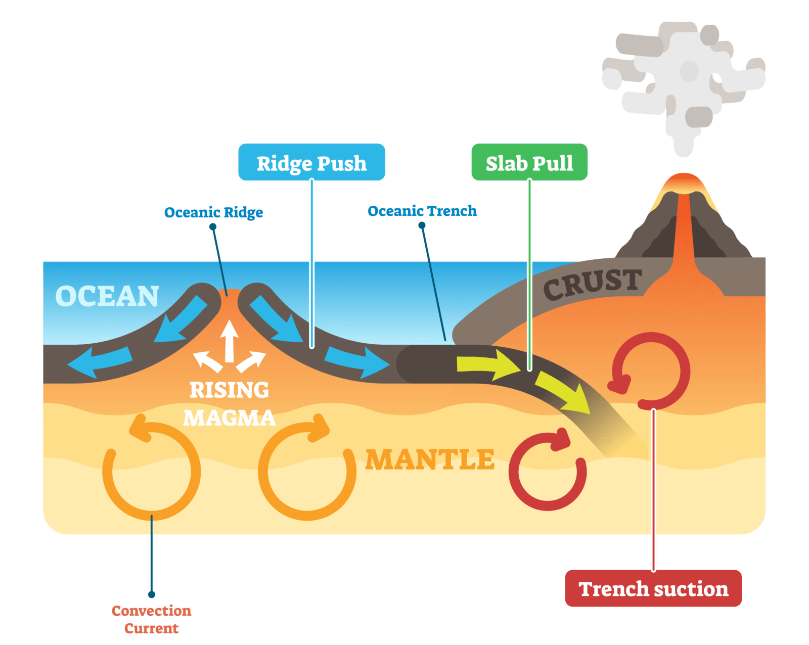 how do tectonic plates move diagram