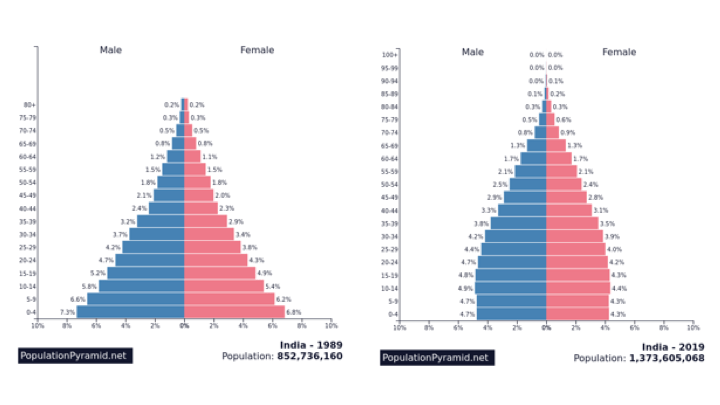 Population pyramids for India - 1989 and 2019