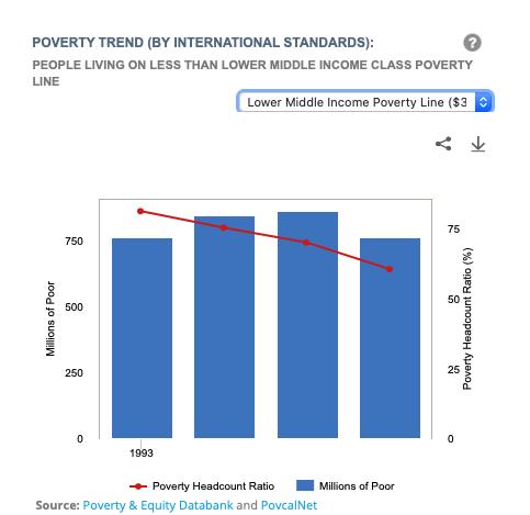 India's poverty trend