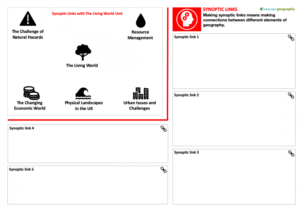 Synoptic Links Revision Activity