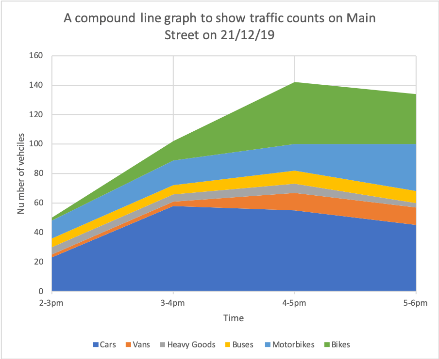 Compound line graph showing traffic counts