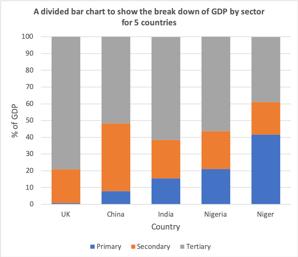 Divided bar chart example