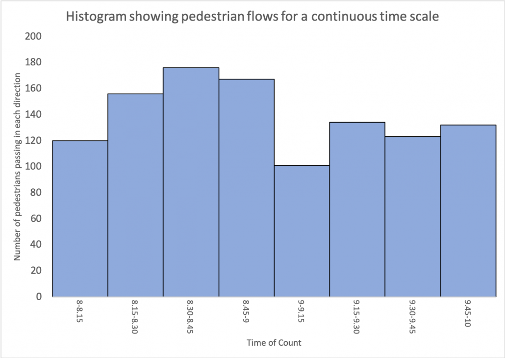 Histogram for a pedestrian count
